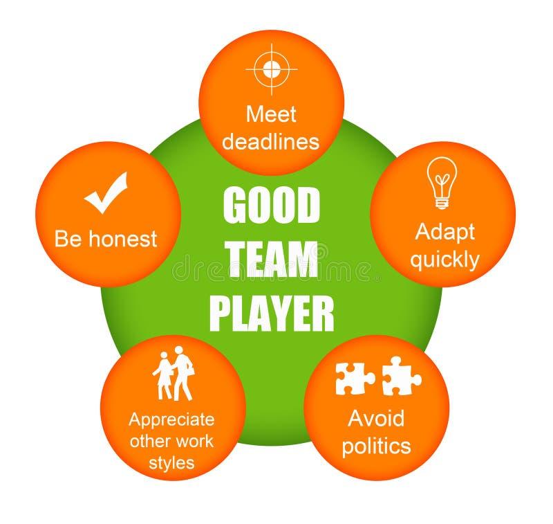 Guter Mannschaftsspieler stock abbildung