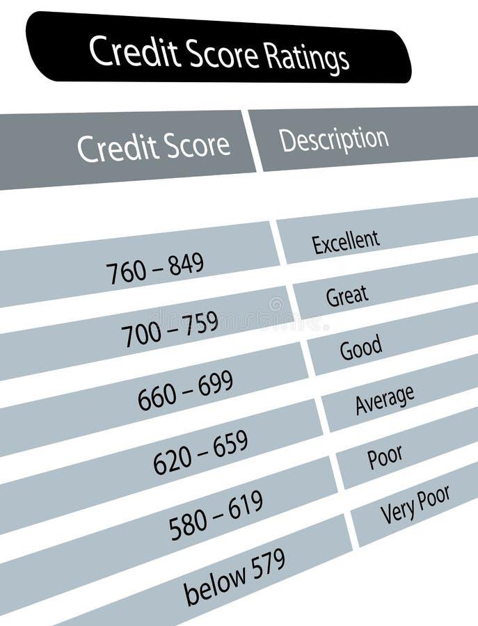 Gutschrift-Kerbe-Bewertungen lizenzfreie abbildung