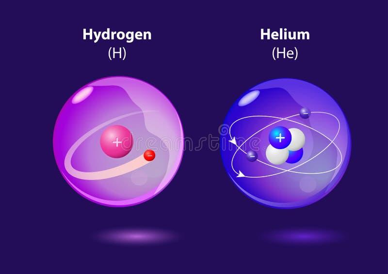 Hélio e hidrogênio do átomo