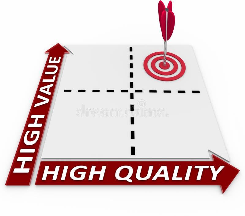 Högkvalitativt och värde på ideal produktplanläggning för matris stock illustrationer