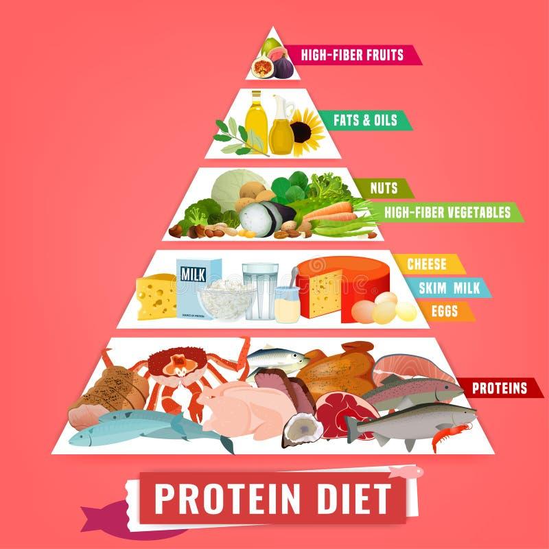 H?gt - protein bantar affischen stock illustrationer