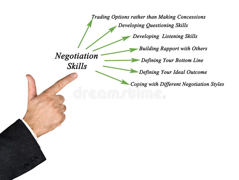 Habilidades da negociação imagens de stock royalty free