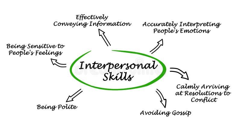 Habilidades interpersonales ilustración del vector
