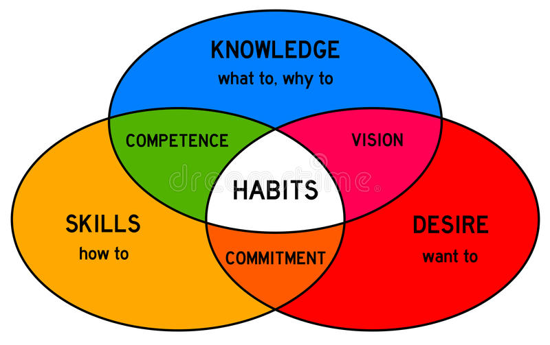 Habits. Combining knowledge, desire and skills into good habits royalty free illustration