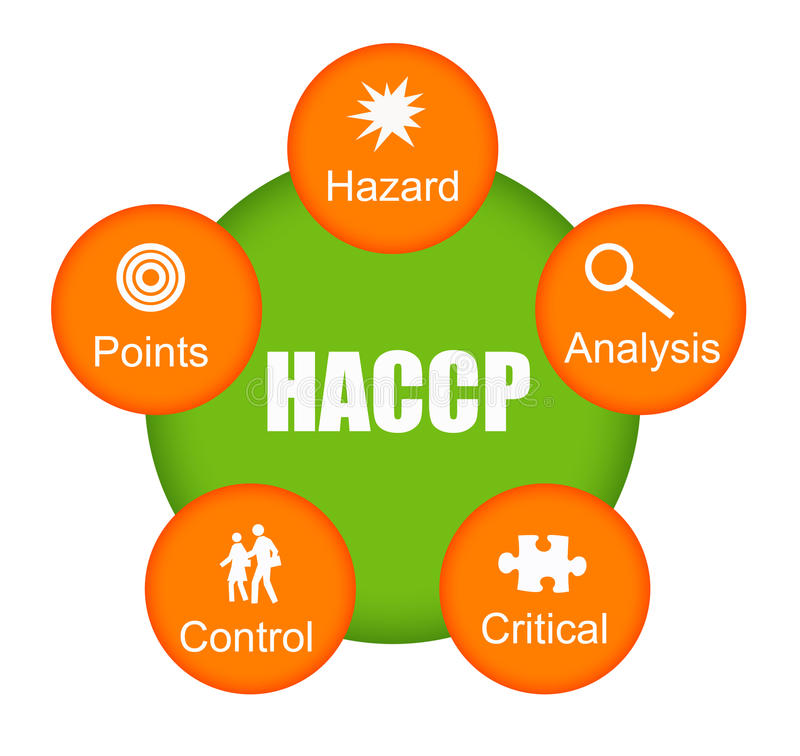 HACCP. Concept of HACCP (Hazard Analysis of Critical Control Points) a principle widely used in manufacturing stock illustration