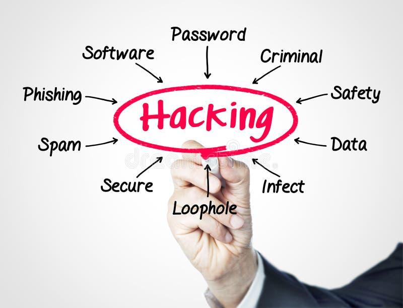 hacking royalty-vrije stock foto's