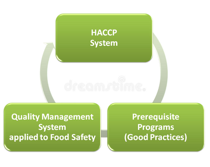 Hacp qms gmp och matsäkerhetsprogram royaltyfri illustrationer