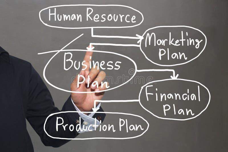 Hand des Geschäftsmannes und handgeschriebenes Geschäftsmodell simsen stockfoto