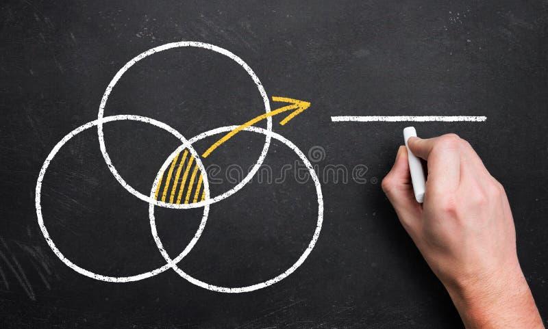 Hand die 3 overlappende cirkels met kruising schrijven die aan een lege plaats voor eigen bericht richten stock foto