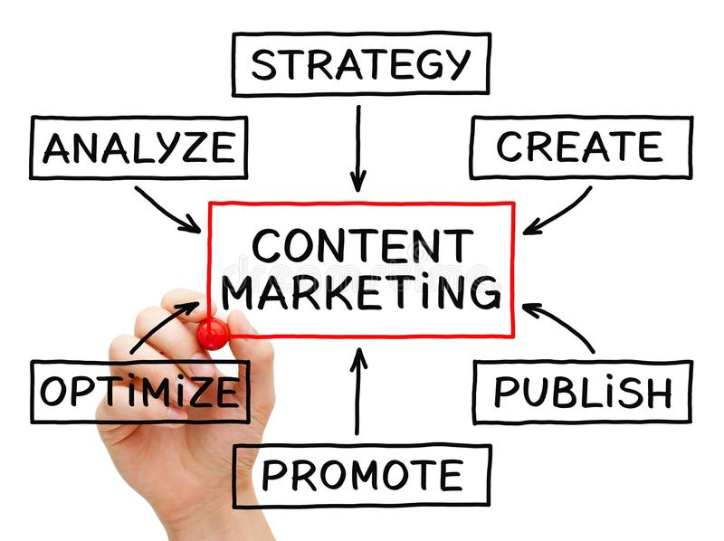 Content marketing flow chart stock images