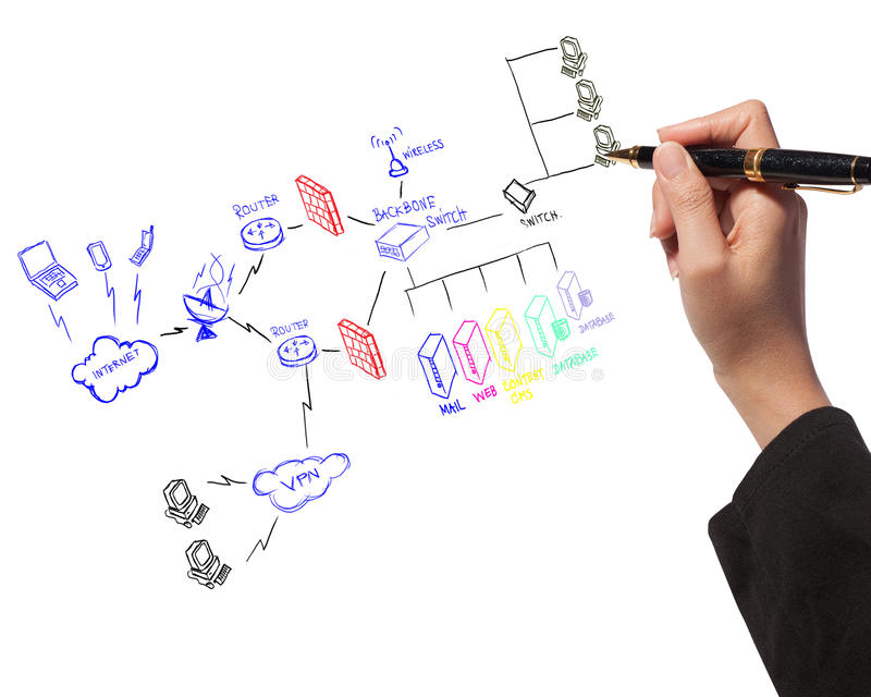 Hand drawing a security plan of firewall system. Business woman hold a pen drawing a security plan of the firewall system