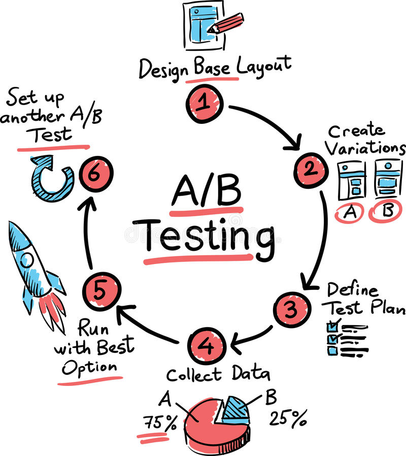 Hand drawn concept whiteboard drawing - A/B Testing. Vector illustration of Hand drawn concept whiteboard drawing - A/B Testing stock illustration