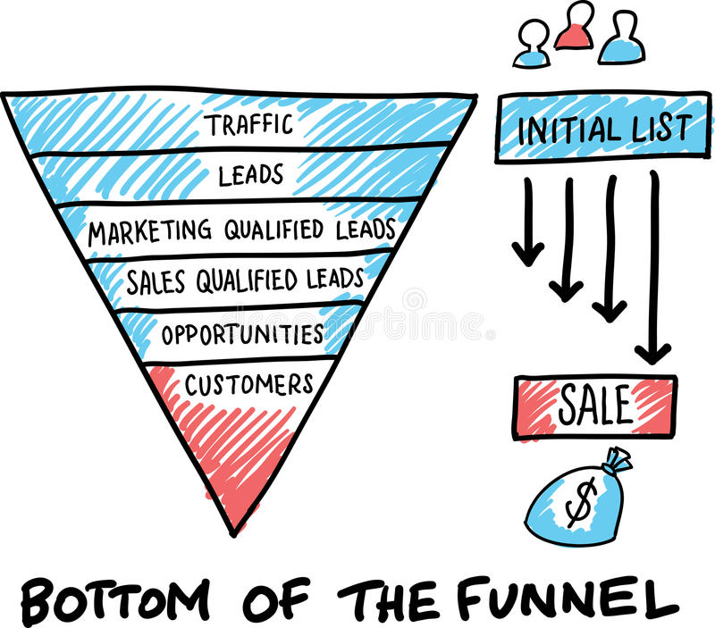 Hand drawn concept whiteboard drawing - bottom of the funnel. Vector illustration of Hand drawn concept whiteboard drawing - bottom of the funnel royalty free illustration