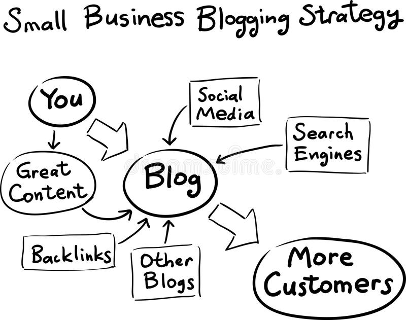 Hand drawn concept whiteboard drawing - business blogging strategy stock illustration