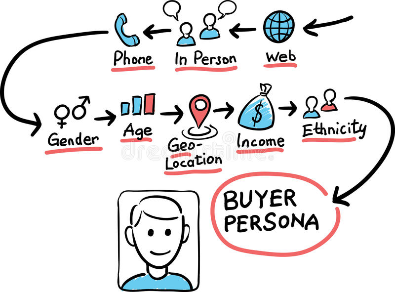 Hand drawn concept whiteboard drawing - buying persona. Vector illustration of Hand drawn concept whiteboard drawing - buying persona stock illustration