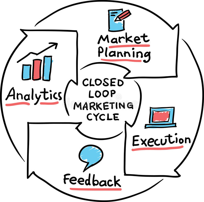 Hand drawn concept whiteboard drawing - closed loop marketing cycle royalty free illustration