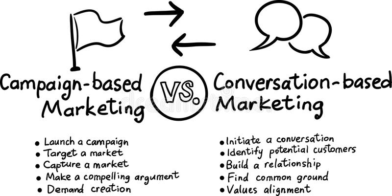 Hand drawn concept whiteboard drawing - conversation marketing. Vector illustration of Hand drawn concept whiteboard drawing - conversation marketing royalty free illustration