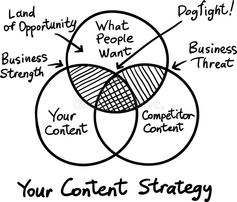 Hand drawn concept whiteboard drawing - your content strategy. Vector illustration of Hand drawn concept whiteboard drawing - your content strategy royalty free illustration