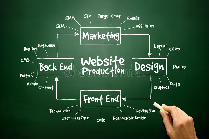 Hand drawn diagram of Website Production process elements for pr royalty free stock photography