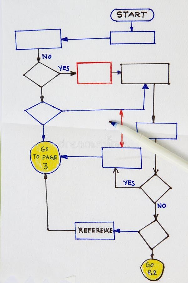 Hand drawn flowchart diagram. In a napkin royalty free stock photos