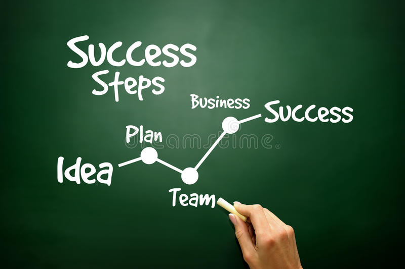 Hand drawn Success Steps concept, business strategy. On blackboard stock photo