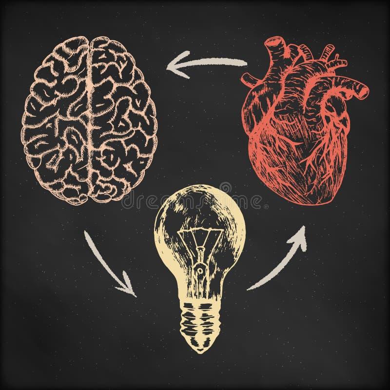 Hand drawn vector sketch illustration - creative vintage poster design, brain, heart and light bulb, black chalkboard. Grunge background stock illustration