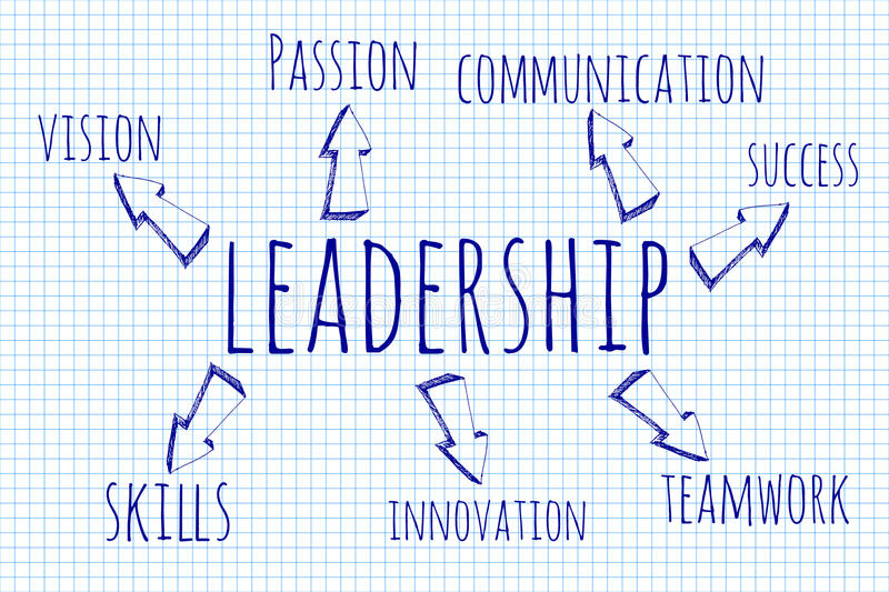 Hand drawn word cloud of Leadership related words. Business concept on blueprint royalty free illustration
