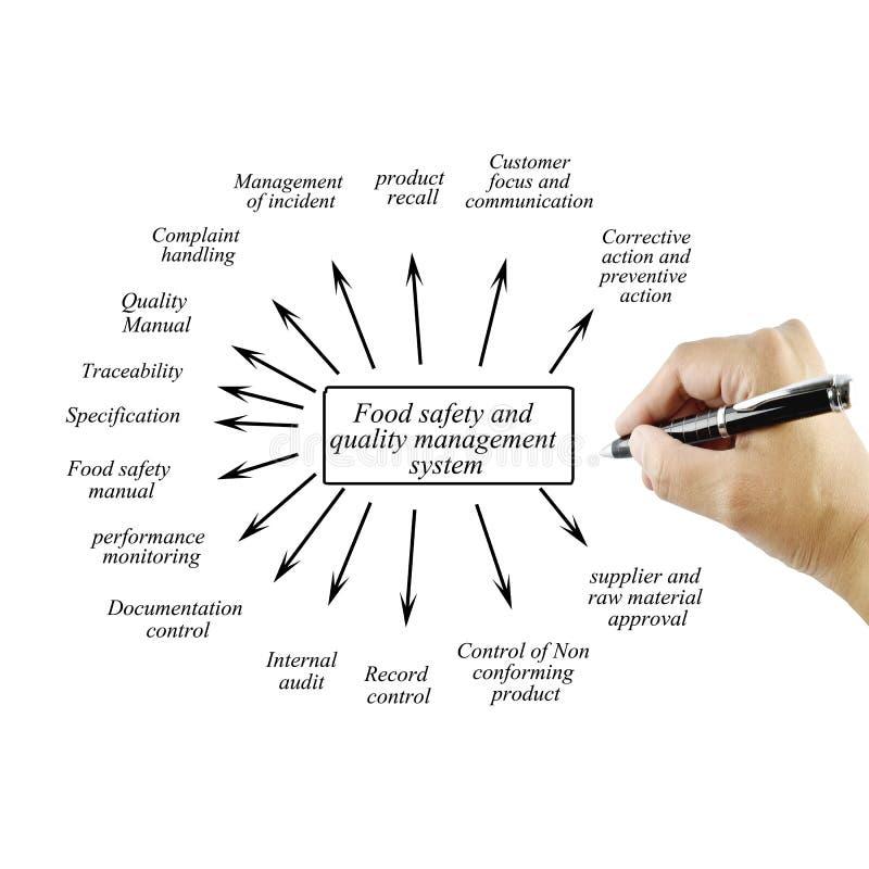Hand het schrijven element van voedselveiligheid en kwaliteitsbewaking syste royalty-vrije stock afbeelding