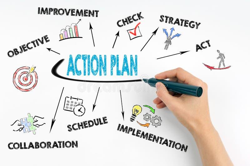 Hand med markörhandstil - handlingsplanbegrepp arkivbild