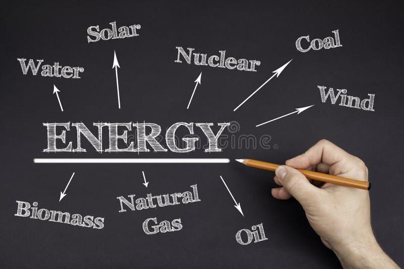 Hand met een wit potlood die schrijven: De kaart van de energiemening stock afbeelding