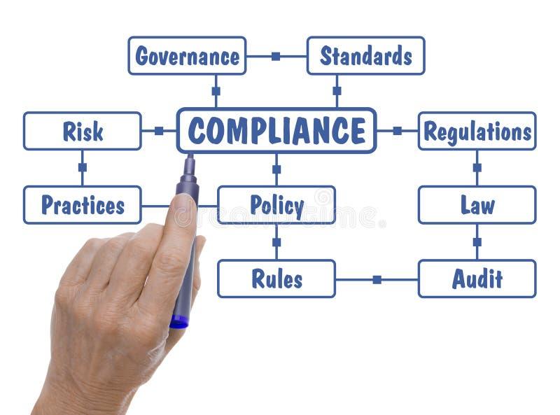 Hand met Pen Drawing Compliance Regulations Word-Wolk royalty-vrije stock foto