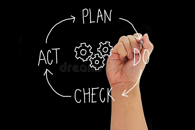 Hand with pen writing concept PLAN DO CHECK ACT. Around gears isolated on black background PDCA Cycle stock photos