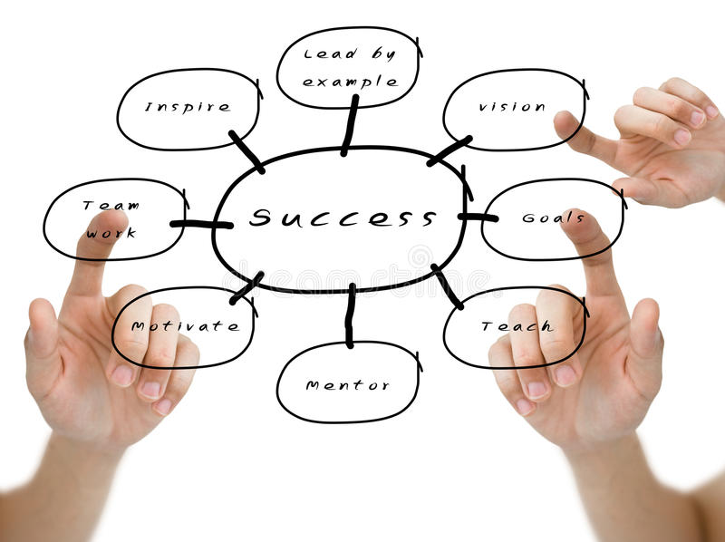 Hand pointed on the success flow chart. Hand pointed the word of vision, goals, team work on the success flow chart stock images