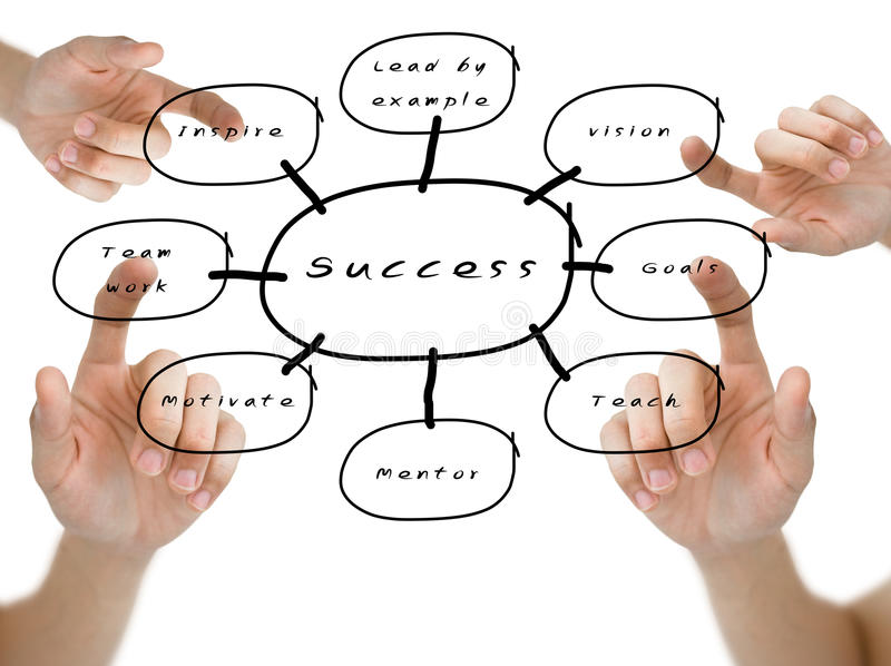Hand pointed on the success flow chart. Hand pointed the word of vision, goals, team work and inspire on the success flow chart stock images