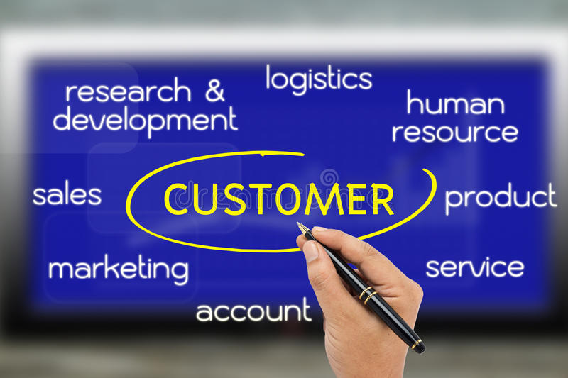 Customer Oriented Royalty Free Stock Photography