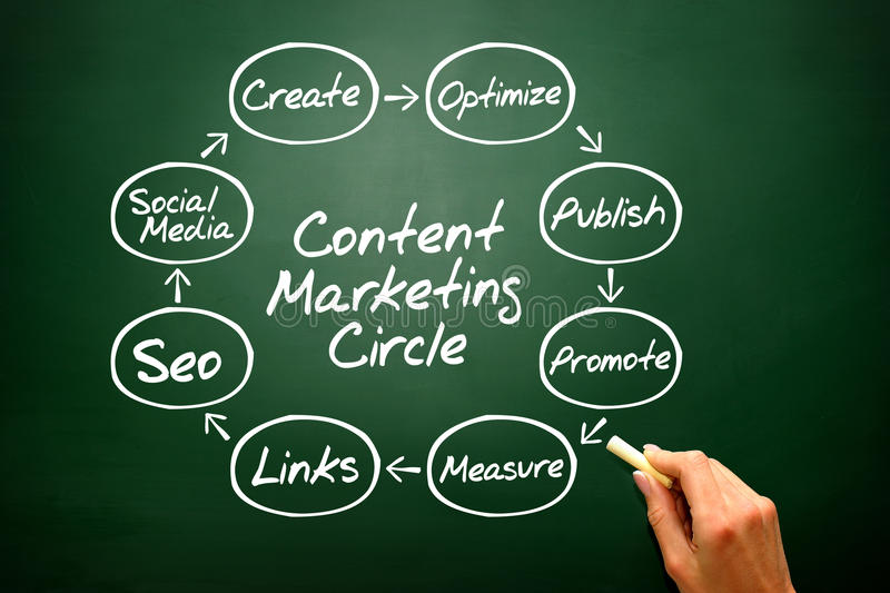 Hand writing Content Marketing Circle concept, business strategy stock photography