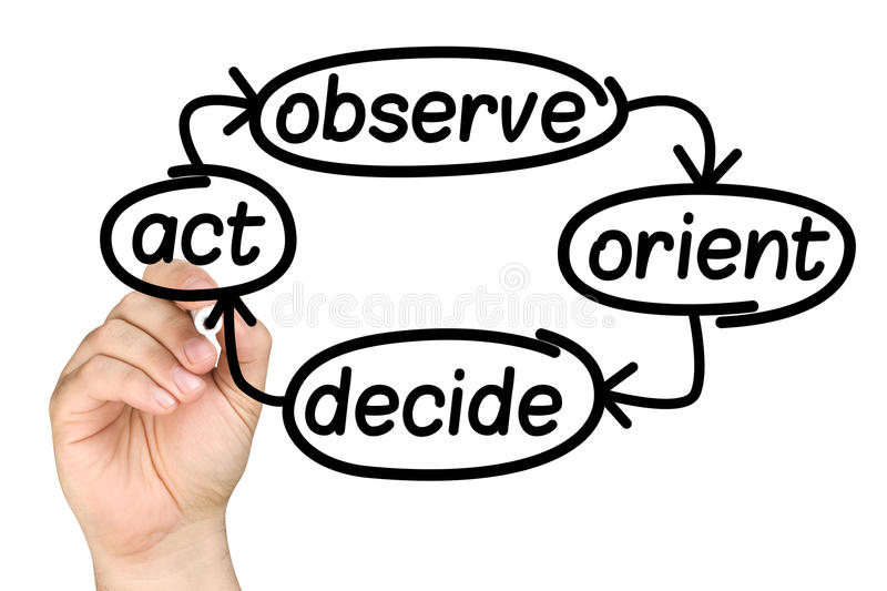 Hand Writing Decision Making Process Whiteboard Stock Photo