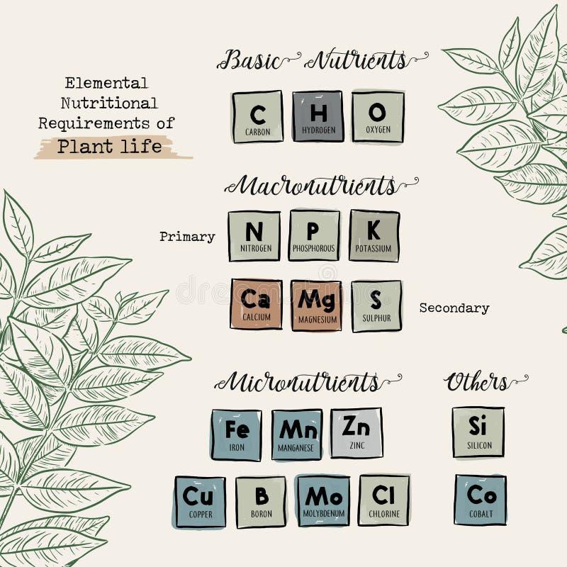 Handbok av Macronutrients och spårämnar för växtvektor royaltyfri illustrationer