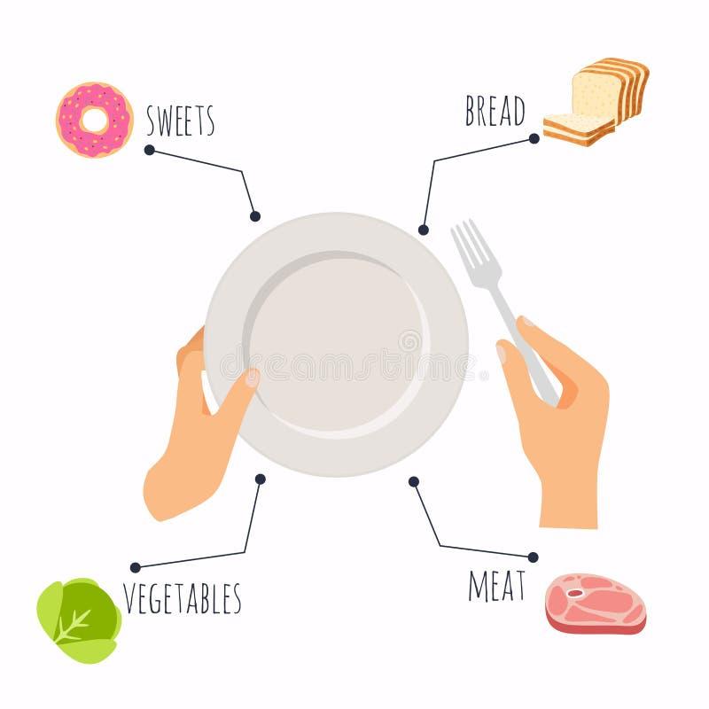 Handen met staalvork en lege ceramische plaat gezond voedsel en vector illustratie