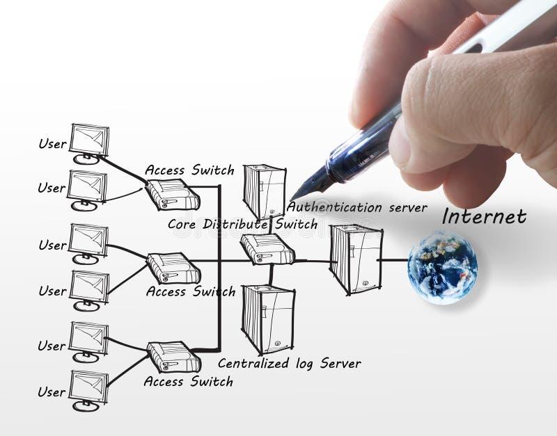 Handen tecknar internetsystemet arkivfoto