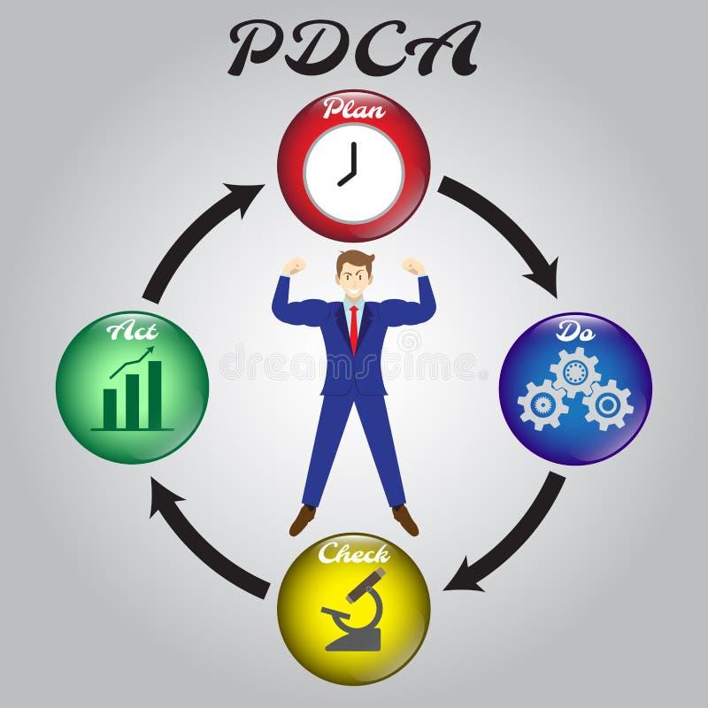 Handskrivet affärsmanSurrounded By PDCA diagram stock illustrationer
