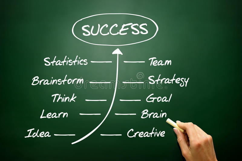 Handwriting grow timeline of Success concept, business strategy. On blackboard royalty free stock images