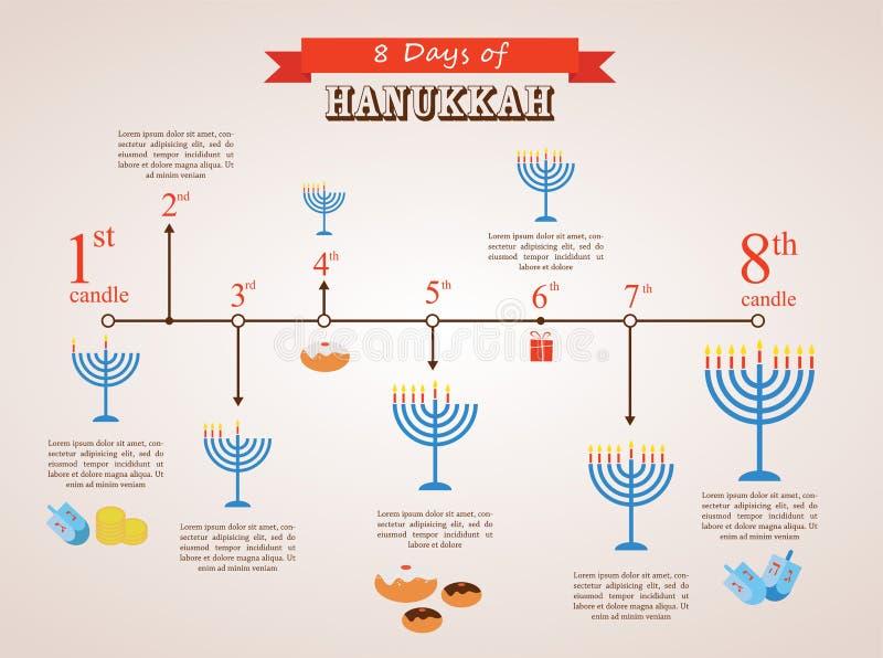 Hanukkah wakacyjna linia czasu, 8 dni infographics royalty ilustracja
