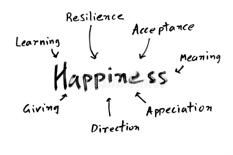 Happiness mind map. A handwritten mind map with `happiness` in the focus and its ingredients feeding into it royalty free stock photography