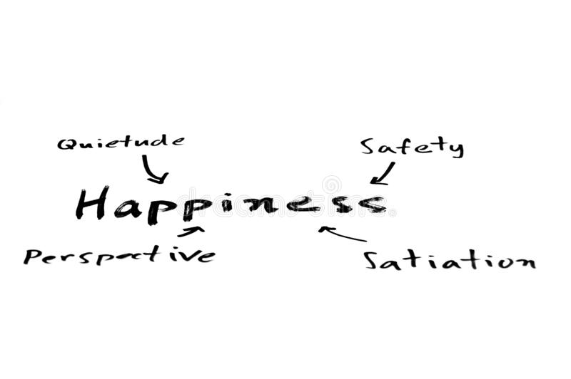 Happiness mind map. A handwritten mind map with `happiness` in the focus and its ingredients feeding into it royalty free stock photos