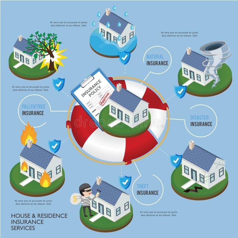 Haus- und Hausversicherungspolitikservice Lebensretter ist prot lizenzfreie abbildung