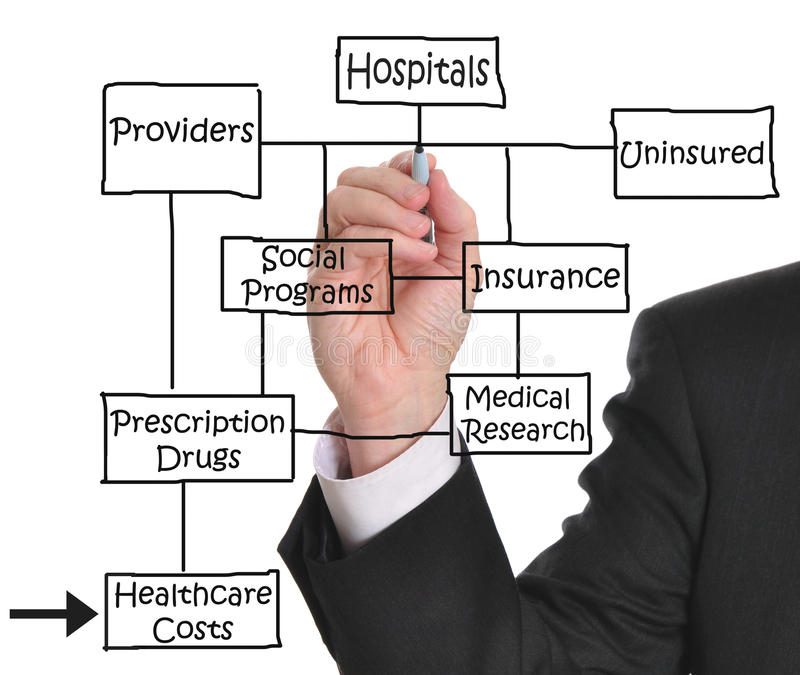 Health care costs. Male executive drawing a health care diagram on whiteboard stock images