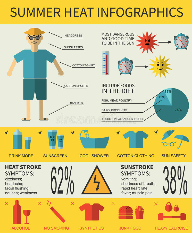 Health care infographics about summer heat stroke, symptoms vector illustration