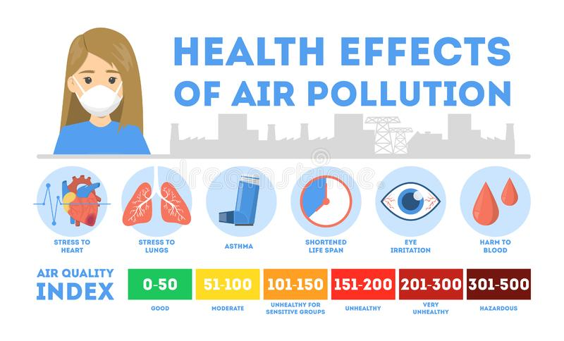 Health effects of air pollution infographic. Toxic effects royalty free illustration