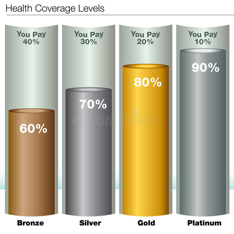 Health Insurance Coverage Levels. An image of health insurance coverage levels chart stock illustration